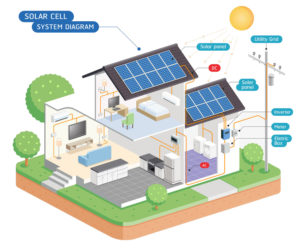 Integration einer Photovoltaikanlage